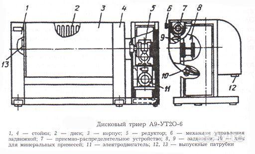 Технологическая схема дисковый